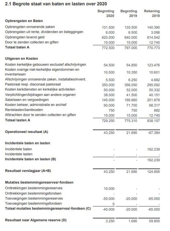 anbi-begroting-2020