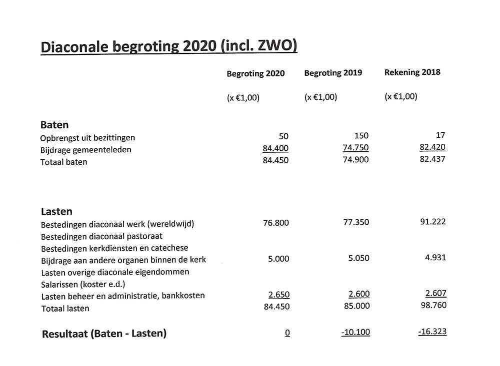 anbi-diaconie-begroting-2020