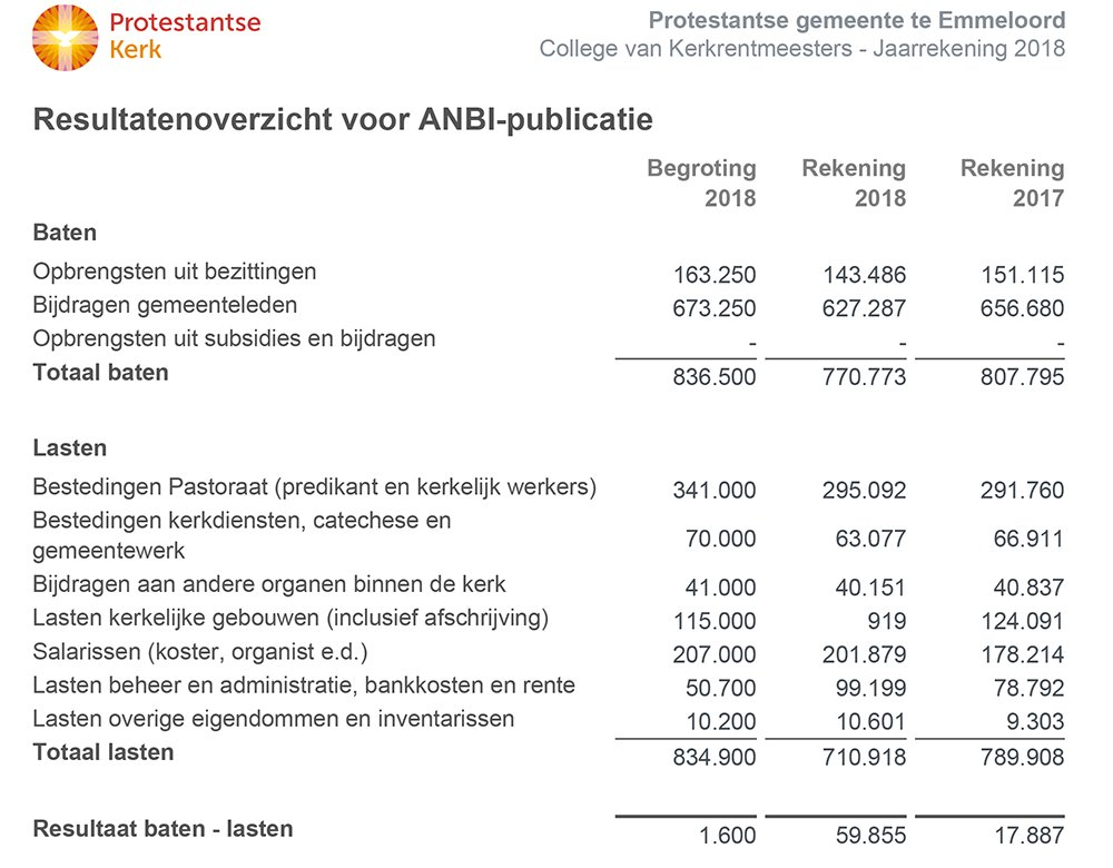 anbi-financien-2018
