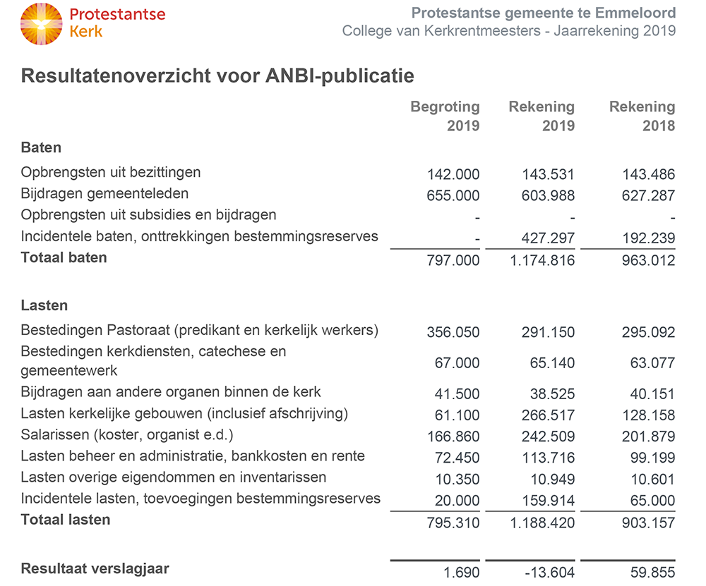anbi-financien-2019