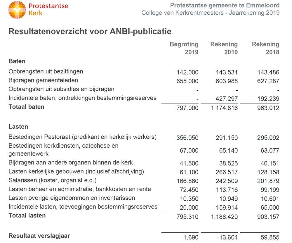 anbi-financien-2019