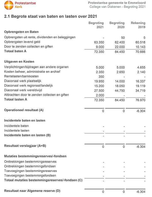 anbi-diaconie-begroting-2021