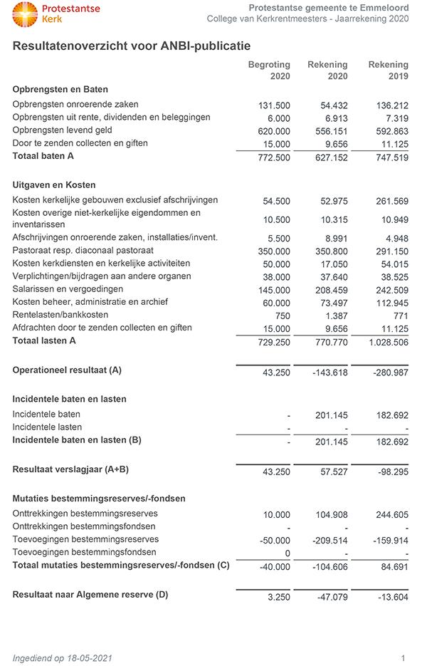 anbi-financien-2020